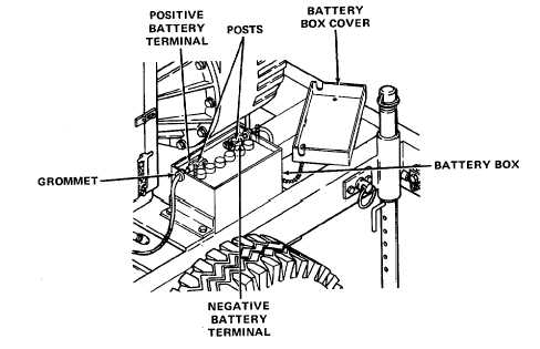 BATTERY BOX AND COVER ASSEMBLY, BATTERY, AND CABLES (CONT