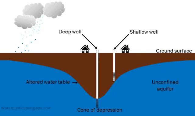 Deeper well causing shallow well to run dry