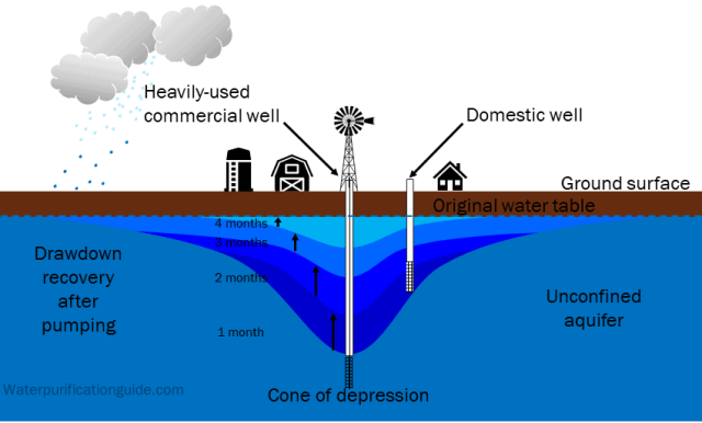 Well drawdown recovery after pumping. Commercial well causing domestic well to run dry.