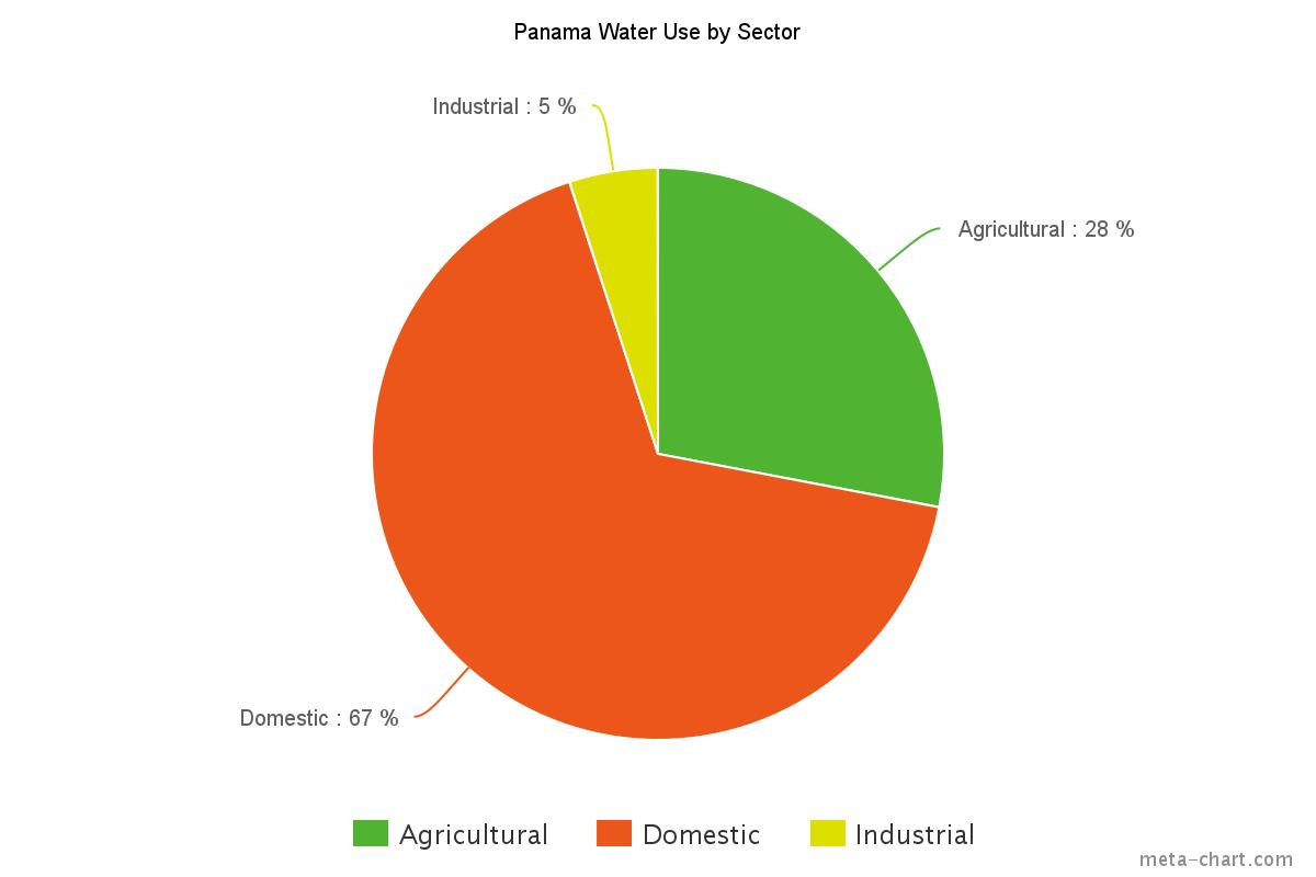 hight resolution of the pie chart above displays panama s water use by sector industrial 5 agricultural 28 and domestic at 67 unicef