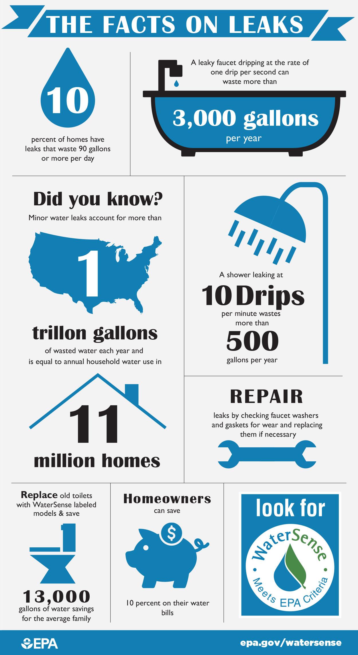 Fix A Leak Water Conservation Coalition Of Santa Cruz County