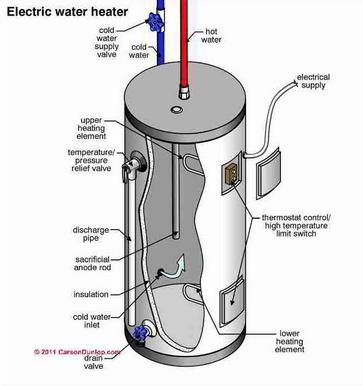 ELECTRIC TANK WATER HEATER