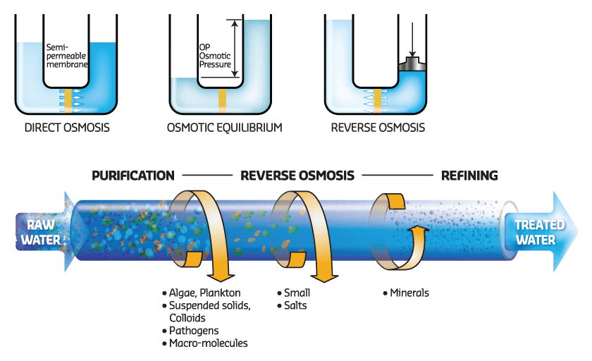 What Is Reverse Osmosis And How Does It Work Water
