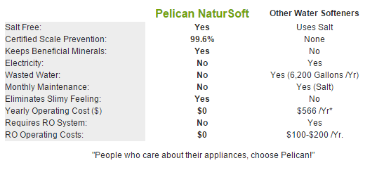 Pelican NaturSoft Water Softener