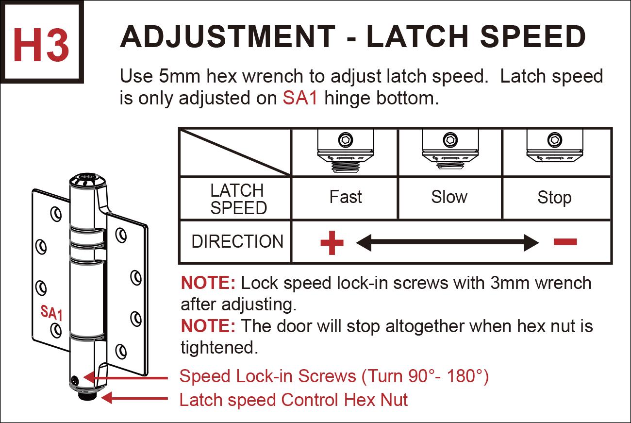 H3 Latch Speed