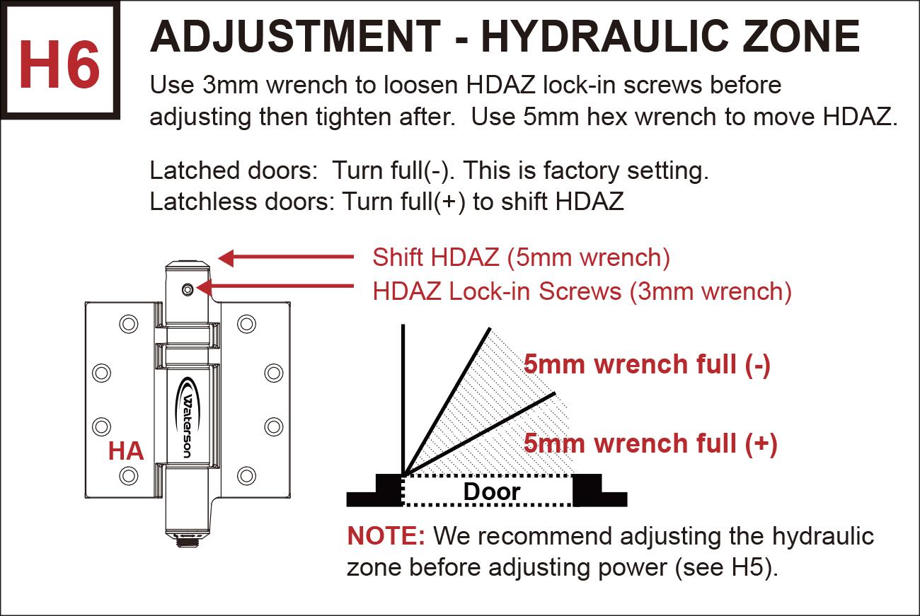 H6 Hydraulic zone