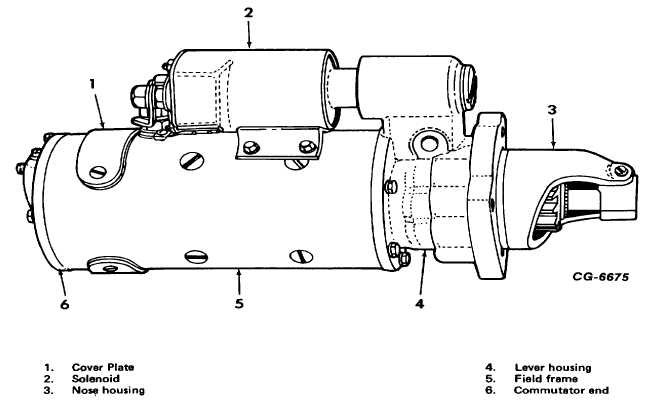 Fig. 1 Heavy Duty Starting Motor with Enclosed Shift