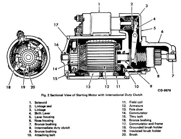 Fig. 2. Sectional View of Starting Motor with