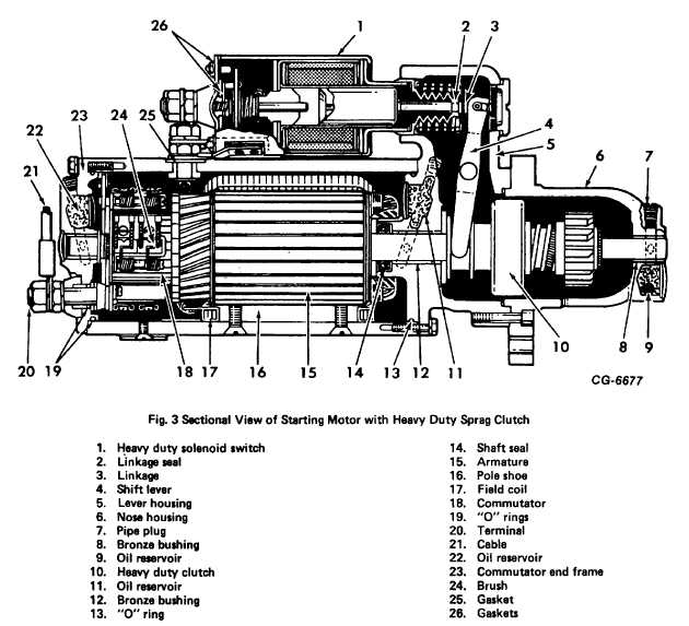 Fig. 3. Sectional View of Starting Motor with Heavy Duty