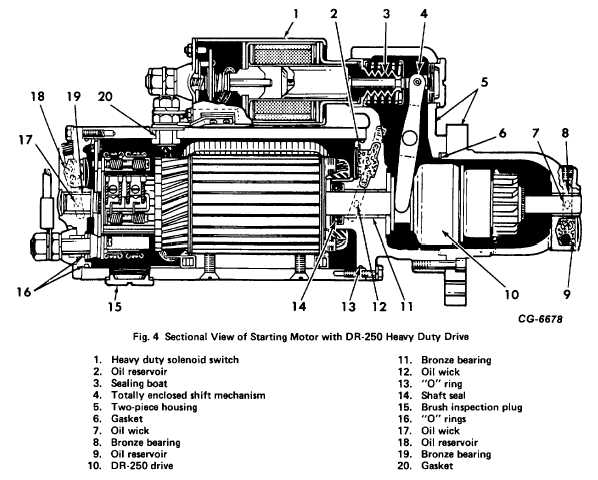 Fig. 4. Sectional View of Starting Motor with DR-250 Heavy