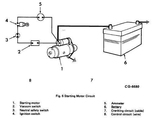 Fig. 6. Starting Motor Circuit