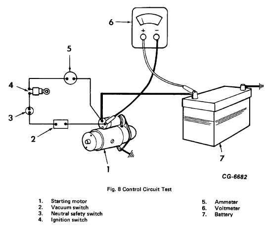 Fig. 8. Control Circuit Test