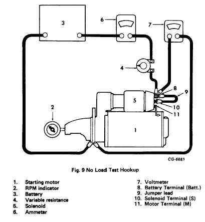 Fig. 9. No Load Test Hookup
