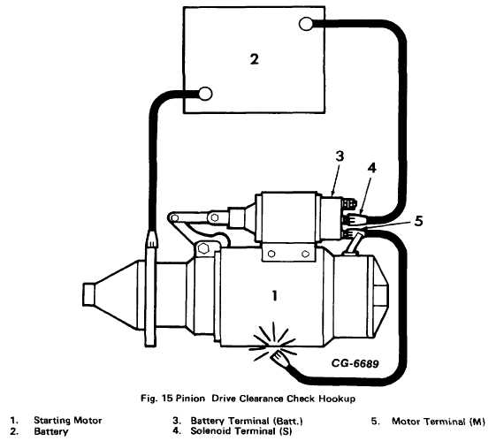 Fig. 15. Pinion Drive Clearance Check Hookup