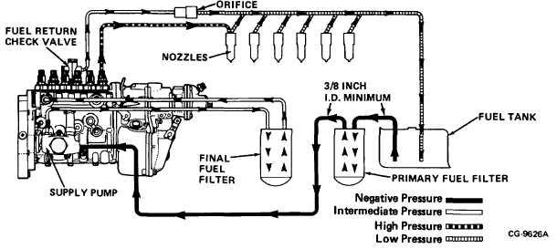 Figure 4. Fuel System Flow
