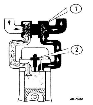 Fig. 4. Turbocharger Cycle