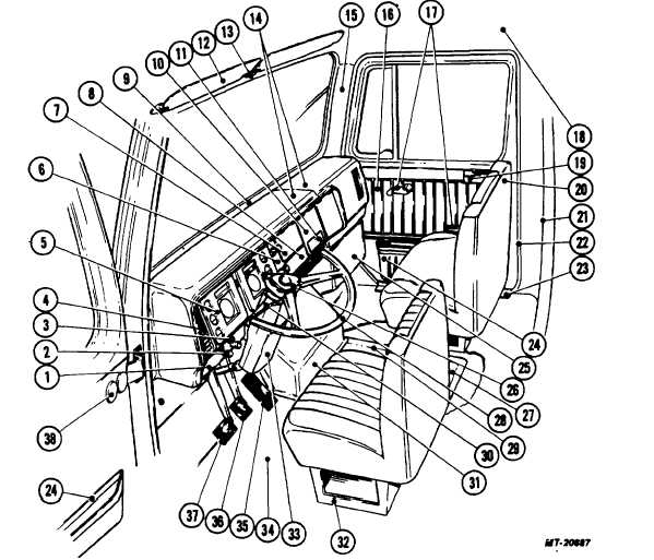 Fig. 2. S-Series Cab Interior View (Typical)