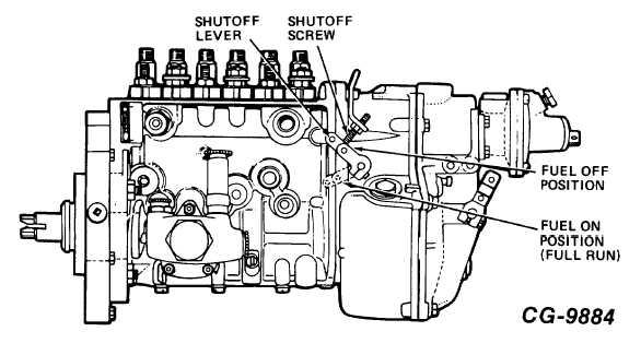 Figure 6. Shutoff Test