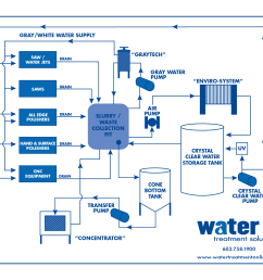flow diagram water treatment  [ 1650 x 1275 Pixel ]