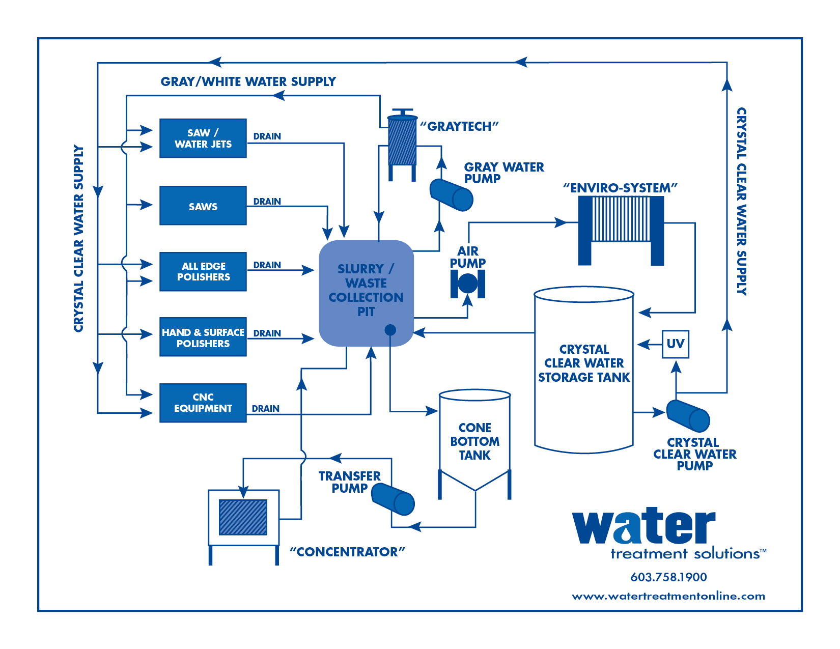 hight resolution of flow diagram water treatment
