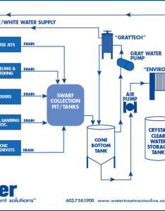 Glass industry flow diagram also  water treatment solutions rh watertreatmentonline