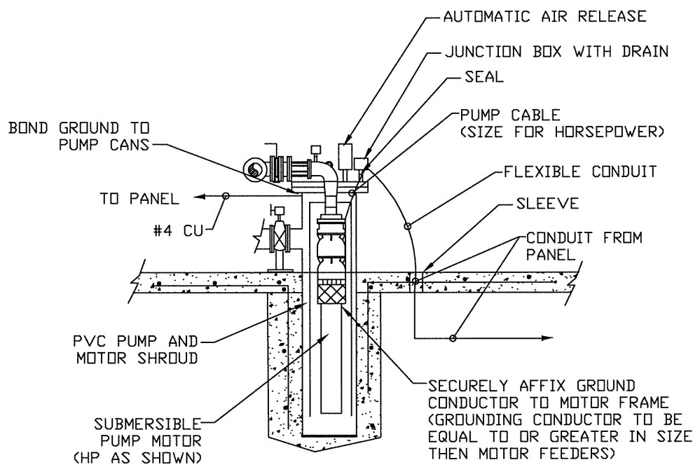 medium resolution of figure 4 submersible pump can with motor shroud grounding and proper cable sealing
