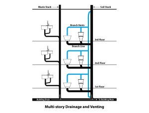 Top 7 Plumbing Maintenance Tips For MultiFamily Housing Owners