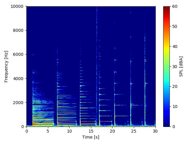 Pythonで音聲のスペクトログラム計算コードを自作する! | WATLAB ...