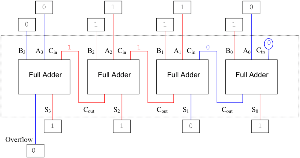 medium resolution of figure 12 15 an implementation for a four bit adder using four one bit adders