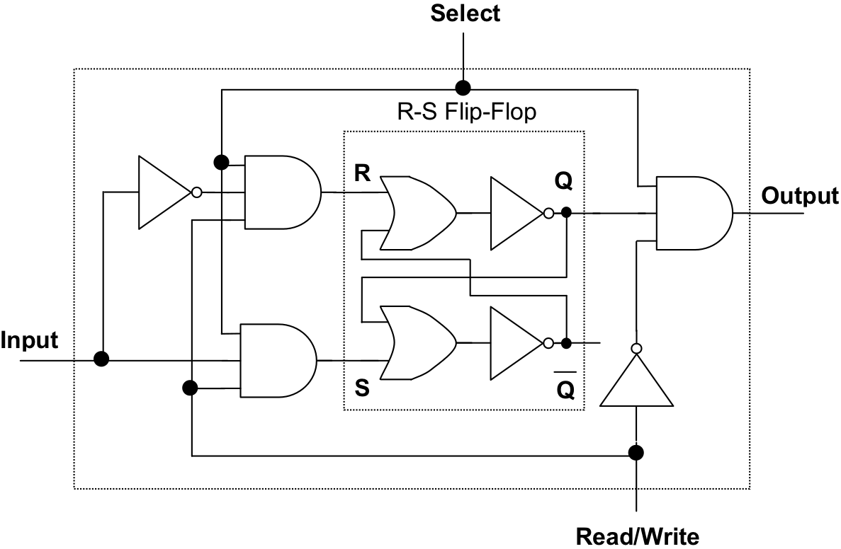 hight resolution of figure 12 34 a binary cell bc for ram memory