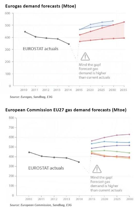 E3G gas forecast analysis (p)