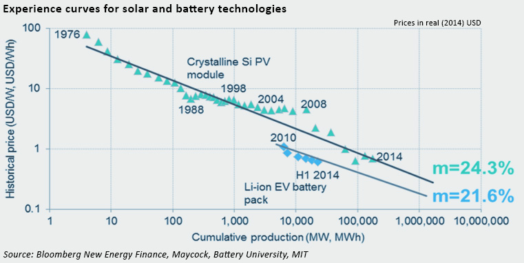 cost curve for solar