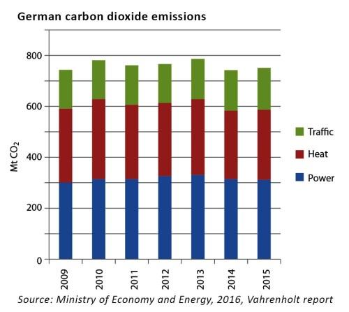 German carbon dioxide emissions