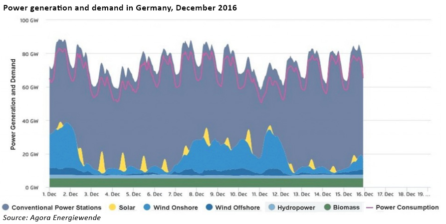 German electricity output