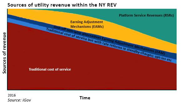 Track 2 revenue model