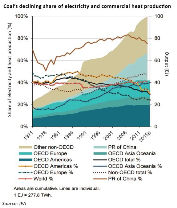 coal generation data