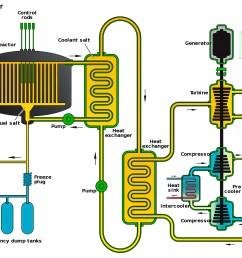 thorium molten salt reactor [ 2180 x 1508 Pixel ]