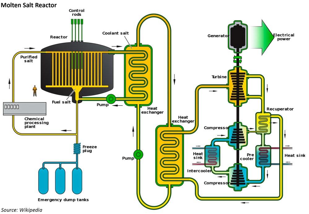 medium resolution of thorium molten salt reactor