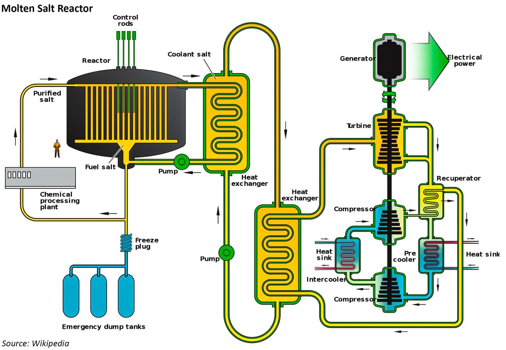 hight resolution of thorium molten salt reactor