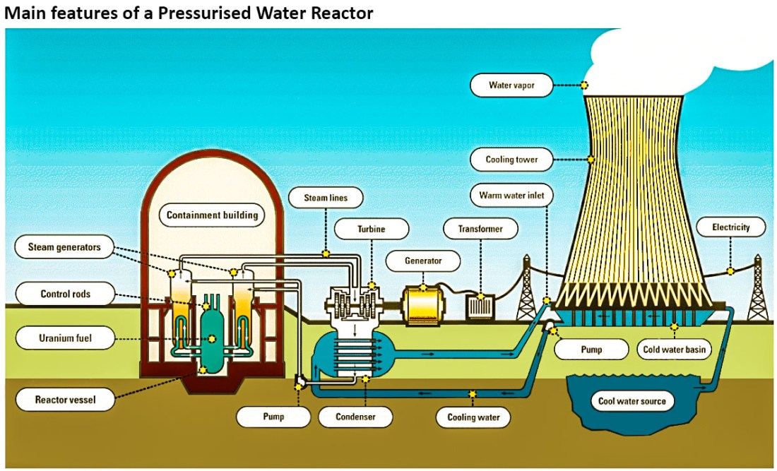 pressurised water reactor