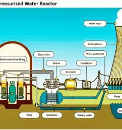 pressurised water reactor [ 1184 x 718 Pixel ]