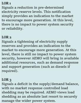australian electricity price spikes