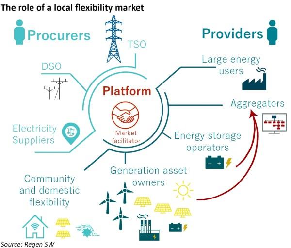 local flexibility markets