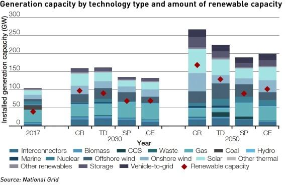 future energy scenarios