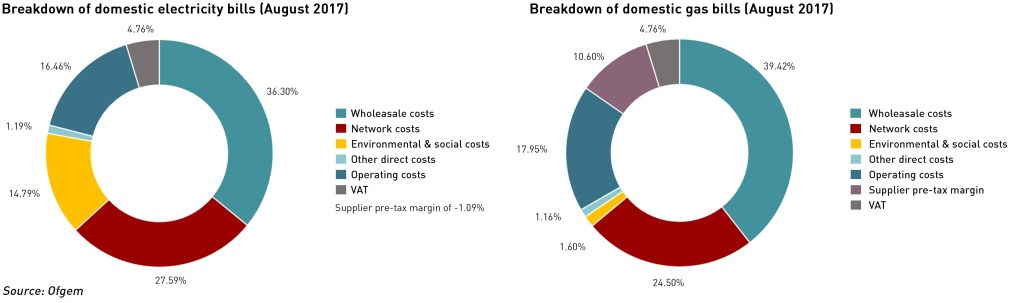 energy bills breakdown