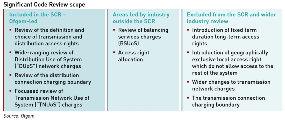 network charging reform options
