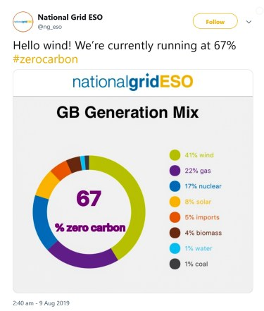 increasing levels of wind generation