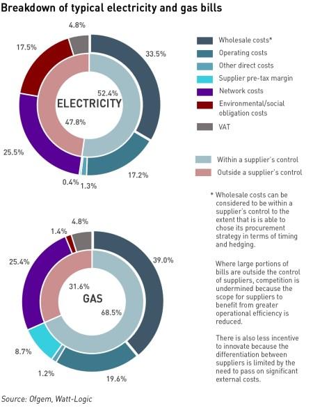 retail energy regulation bill breakdown