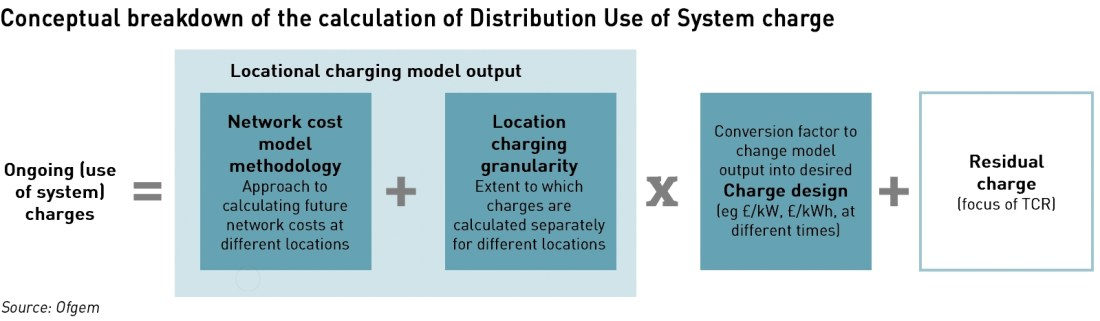 network charging model