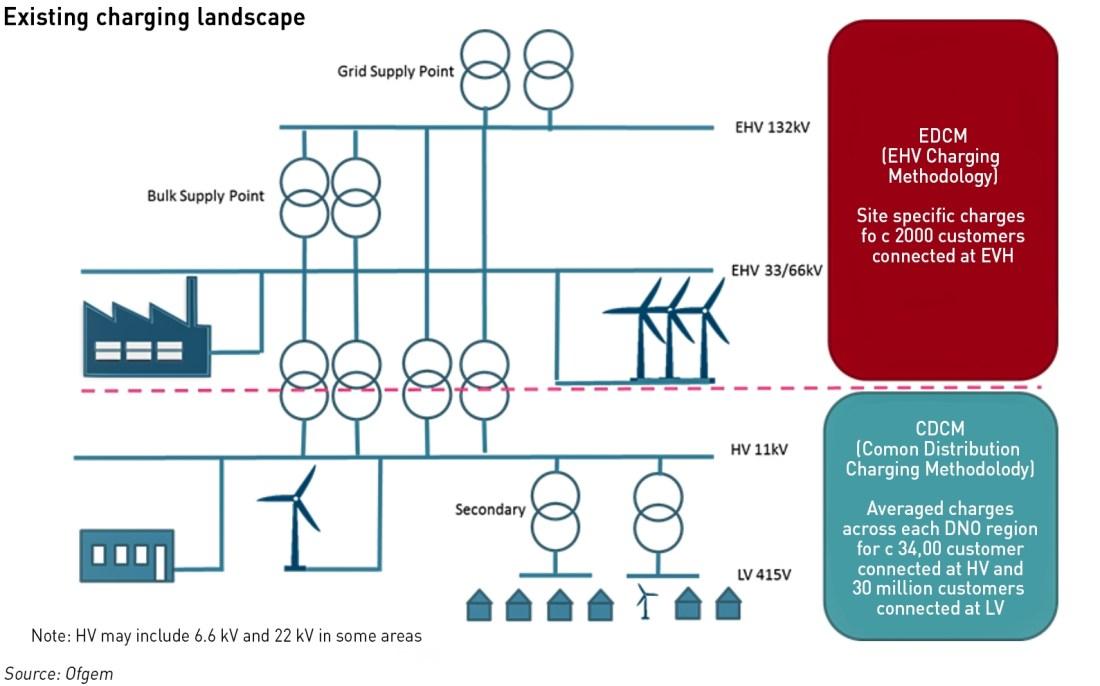 current charging landscape